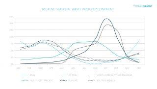Relative seasonal plastic input per continent