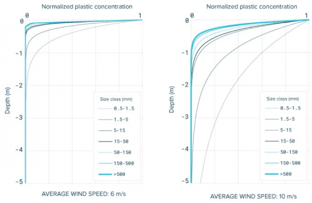 The vertical distribution of ocean plastic in wind condition that are average for the Great Pacific Garbage Patch (left) and more windy conditions (right). Derived from Kooi et al., 2016.